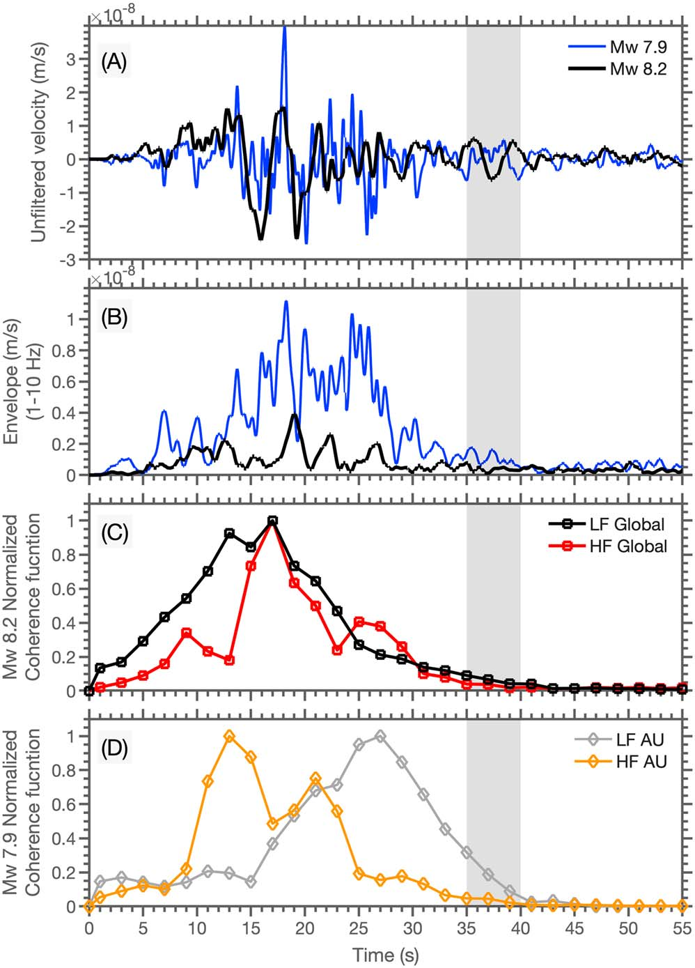 Ground motions of the two earthquakes recorded by a nearby seismic station, and rupture durations from both near and far field observations. Records suggest that both earthquakes ruptured for about 35 seconds even though the first quake released three times more energy than the second.