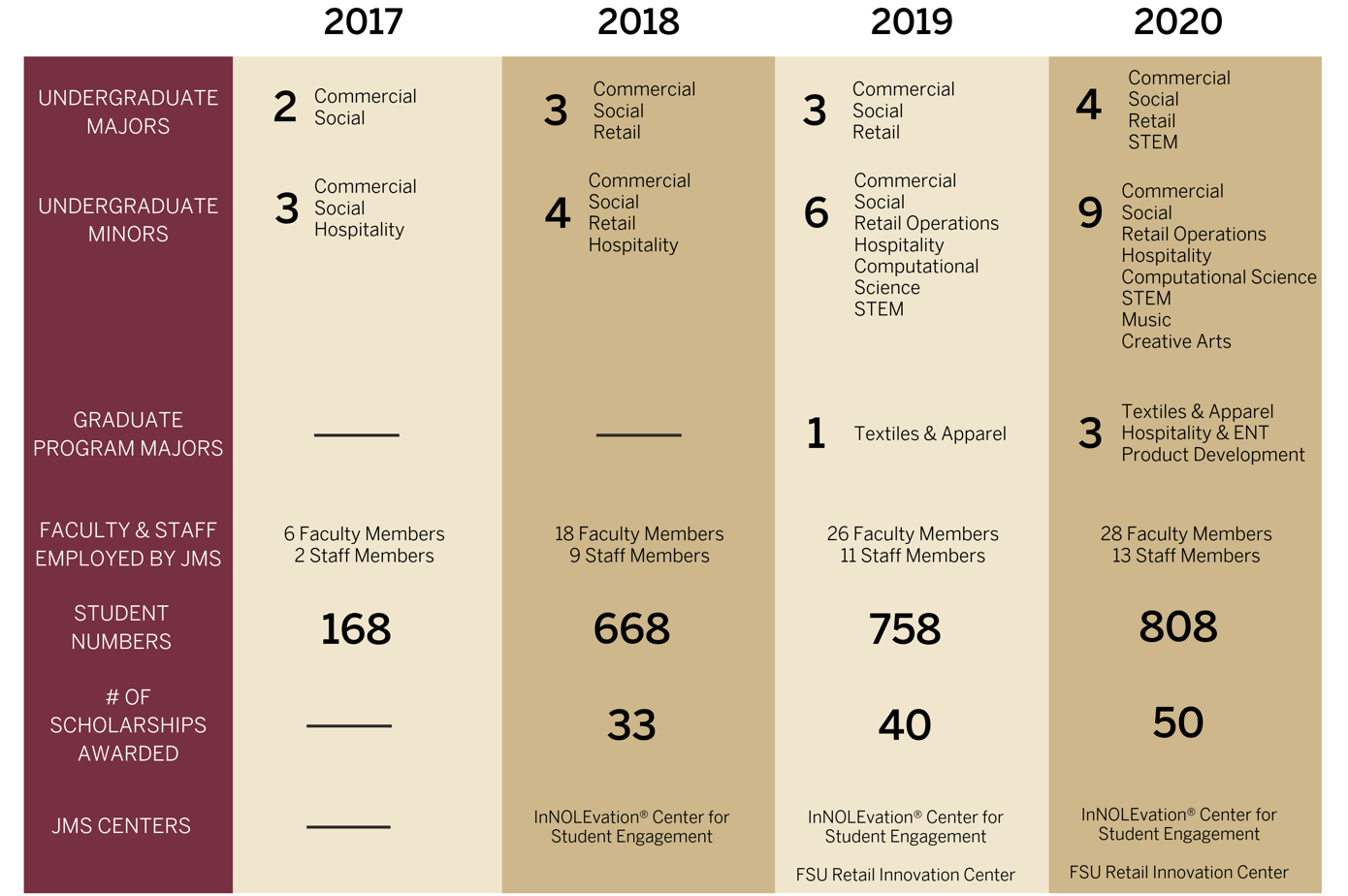 Year-by-year growth of FSU's 17th college.