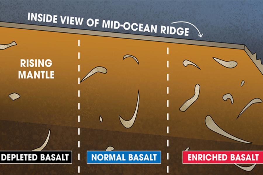 FSU MagLab geochemists solve mystery of Earth's vanishing crust