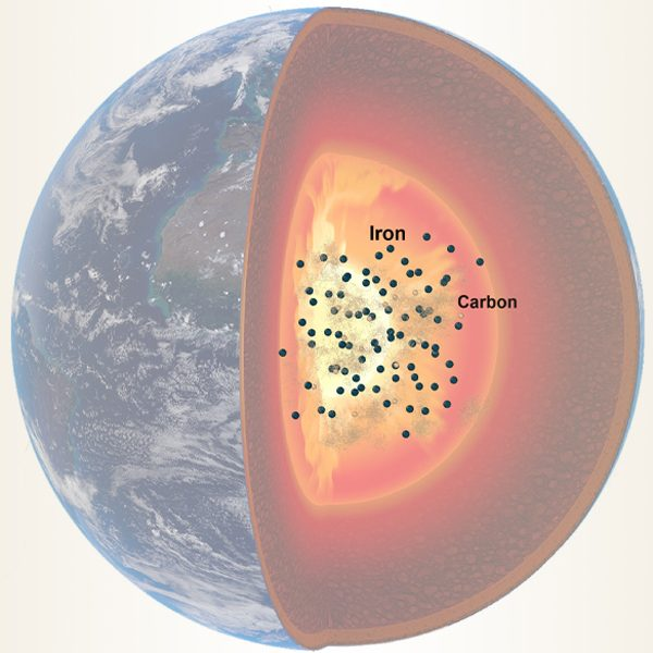 An image of the interior of the Earth illustrating a simulation by Florida State University and Rice University researchers to investigate the composition of the planet's outer core. Dark circles in the core represent iron and tan circles represent carbon atoms. The paths taken by carbon atoms during the simulation are shown by the tan lines. (Illustration by Suraj Bajgain)